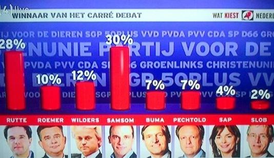 uitslag Carré debat 2012
