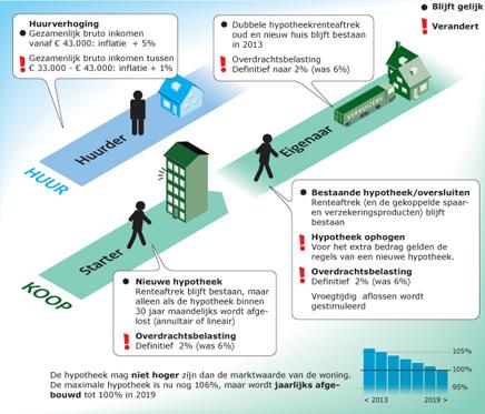 aflossingsvrije hypotheek en overdrachtsbelasting